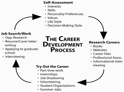 Self  Assessment  Career Center